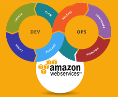 AWS DevOps Course